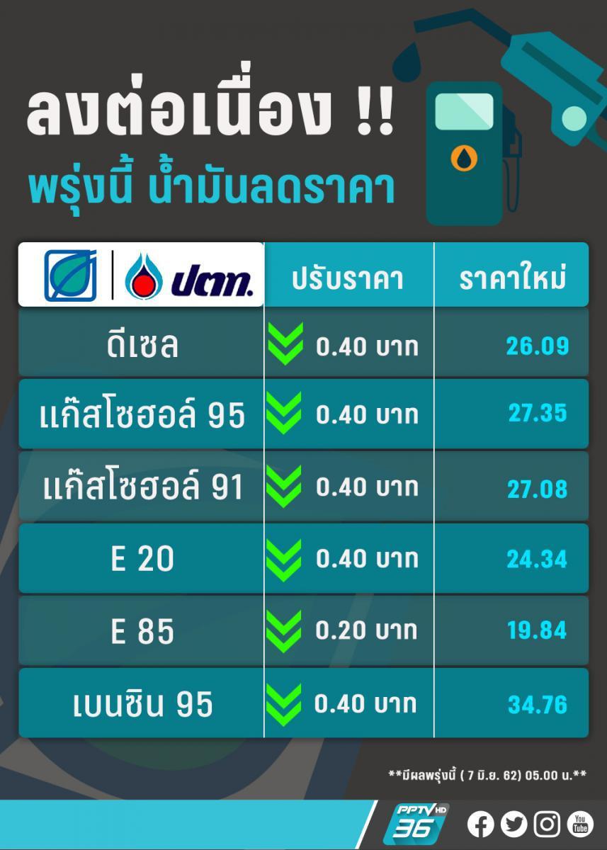 ราคาน้ำมันลงอีก!!! 40 สต.ทุกชนิดเว้น E85 ลด 20 สต.