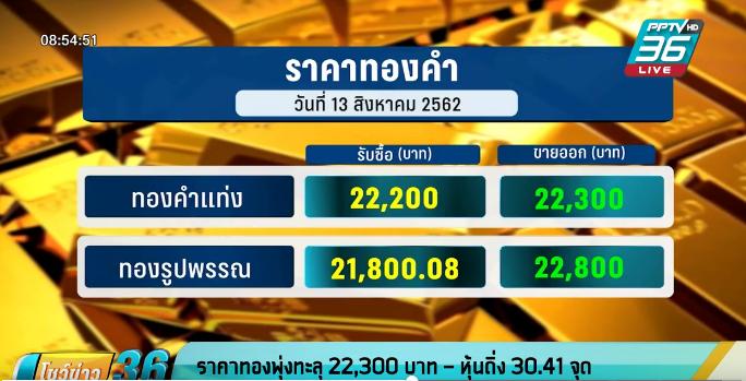 ราคาทองพุ่งทะลุ 22,300 บาท – หุ้นดิ่ง 30.41 จุด