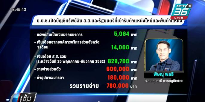 เปิดบัญชีทรัพย์สิน ส.ส.ภูมิใจไทยครองแชมป์ รวยสุดยันจนสุด
