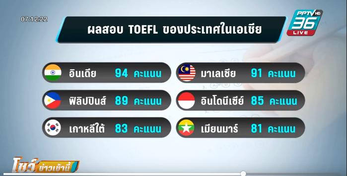 """กอปศ. ห่วงการใช้ """"ภาษาอังกฤษ"""" ของคนไทยอยู่อันดับ 64"""