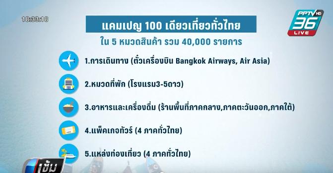 """ททท. มั่นใจลงทะเบียน """"100 เดียวเที่ยวทั่วไทย"""" ระบบไม่ล่ม"""