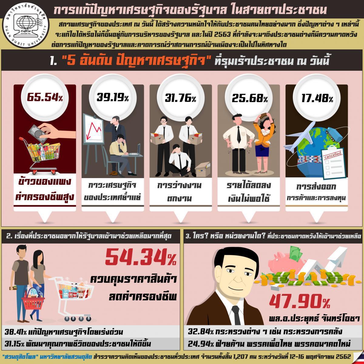 ดุสิตโพลชี้ ปชช. 65.54% เผยข้าวของแพง คนตกงาน ร้อง 'บิ๊กตู่' ช่วย