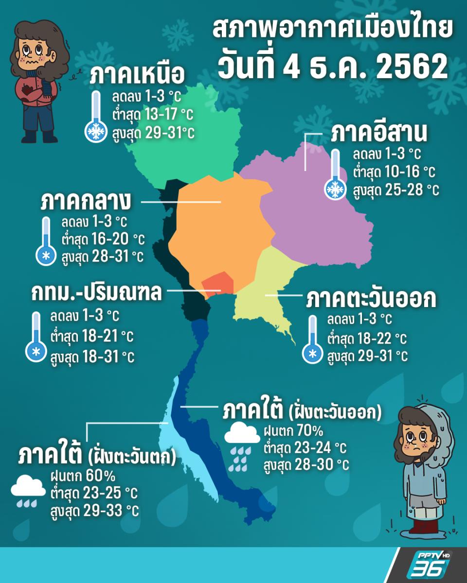 กรมอุตุฯ เผยไทยตอนบนอุณหภูมิลด 1-3 องศา, ใต้ฝนตกหนัก อ่าวไทยคลื่นสูง 2-4 เมตร