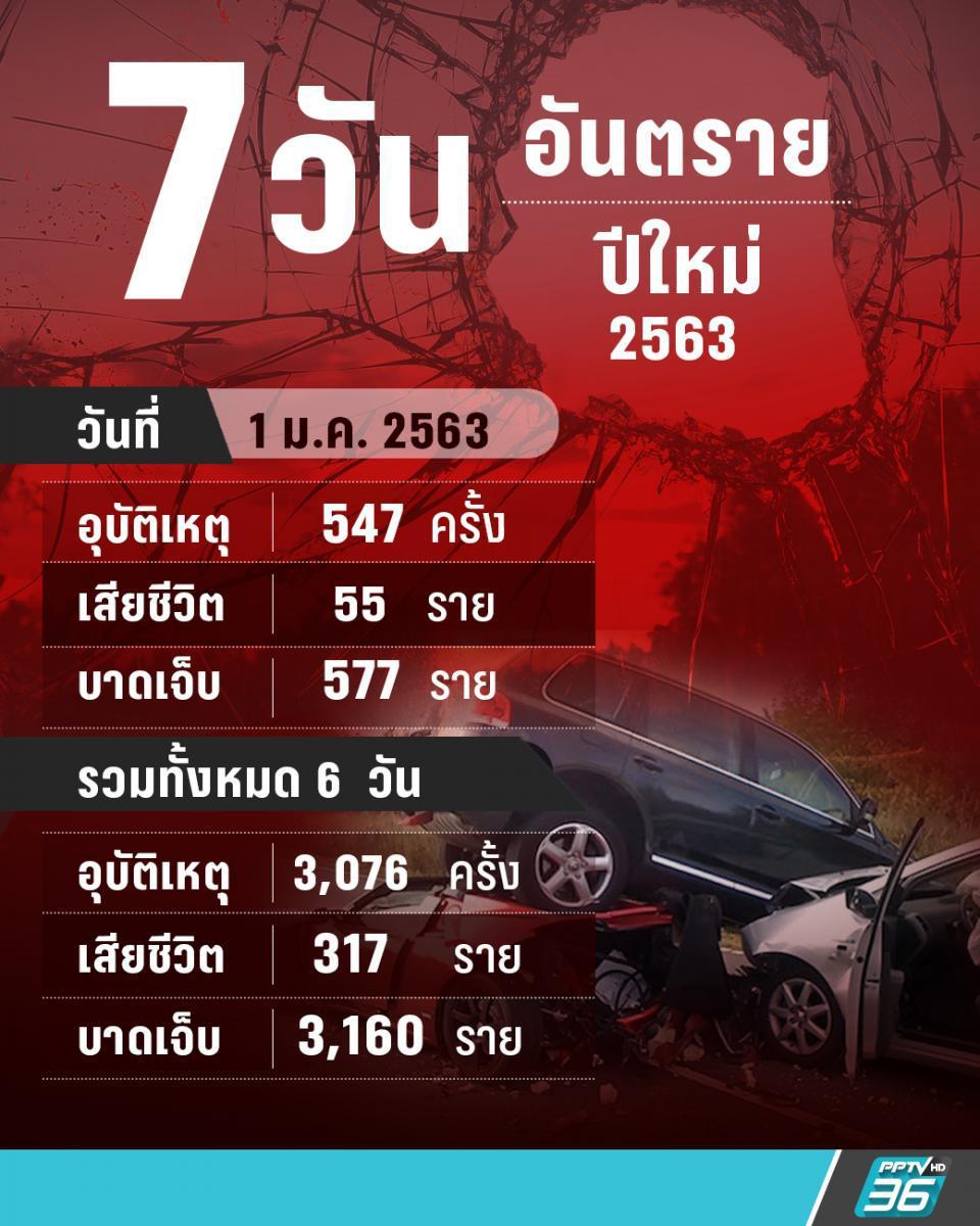 7 วันอันตรายเทศกาลปีใหม่ ยอดรวม 6 วันอุบัติเหตุพุ่ง เจ็บเพียบ! เสียชีวิต 317 ราย