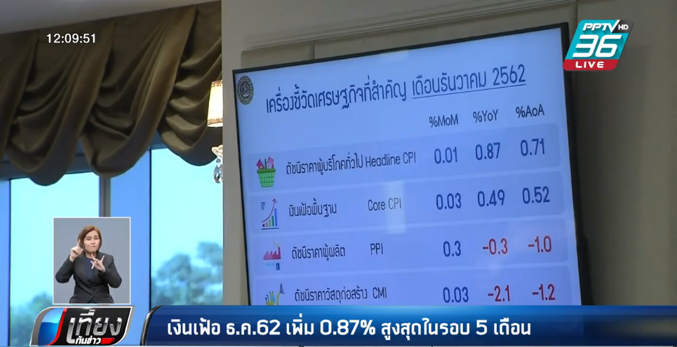 เงินเฟ้อ ธ.ค.62 เพิ่ม 0.87% สูงสุดรอบ 5 เดือน เหตุราคาอาหารสดพุ่ง