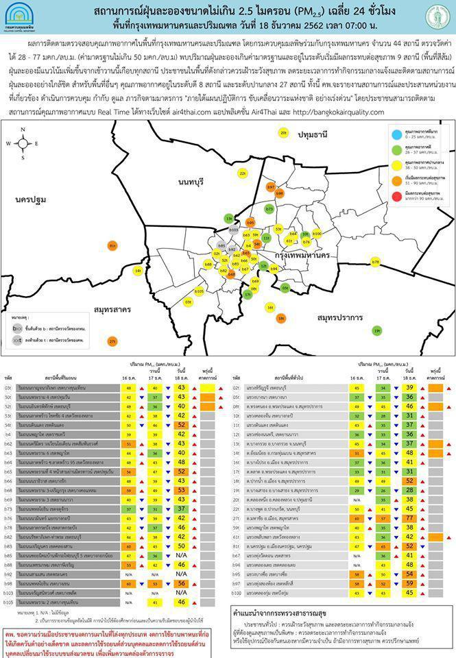 กทม.เผย ค่าฝุ่น PM2.5 ลดลงหลายพื้นที่