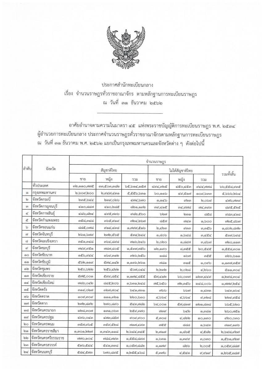 มหาดไทย ประกาศ จำนวนประชากรไทย ล่าสุด กว่า 66 ล้านคน