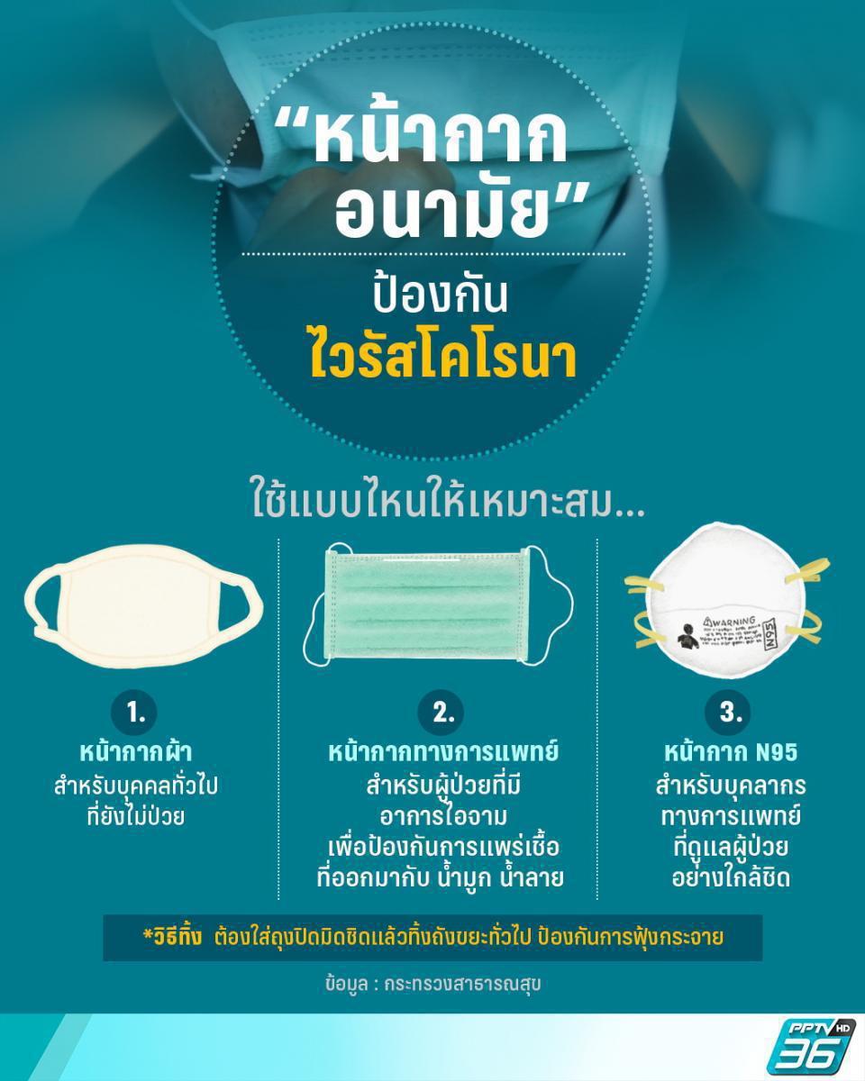ไวรัสโคโรนา: ย้ำเตือนปชช.สังเกตอาการปอดอักเสบรุนแรง พร้อมวิธีป้องกันไม่ยาก!
