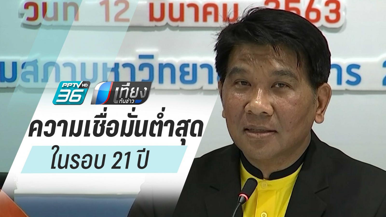 ม.หอการค้าไทย เผย ดัชนีความเชื่อมั่นผู้บริโภคเดือนก.พ. ต่ำสุดรอบ 21 ปี