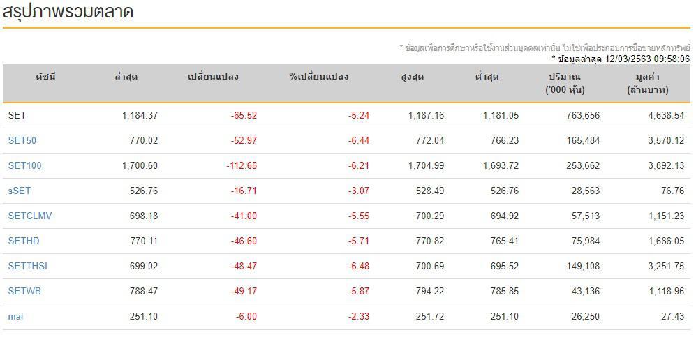 หุ้นไทยเปิดดิ่ง 65.52 จุด ขณะที่ตลาดดาวน์โจนร่วงไปอีกเกือบ 6% เข้าสู่ภาวะตลาดหมี
