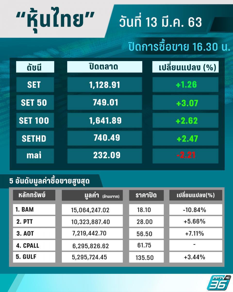 ฝ่าพิษ โควิด-19 หุ้นไทยปิดบวกรับศุกร์ 13