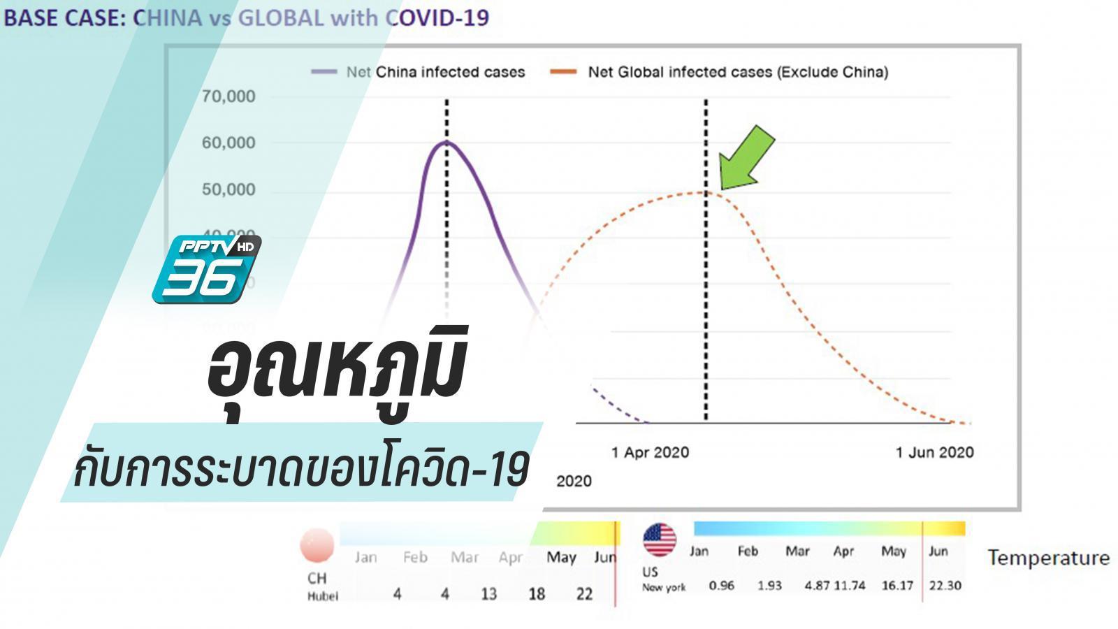 วิเคราะห์อุณหภูมิกับการระบาดของโควิด-19