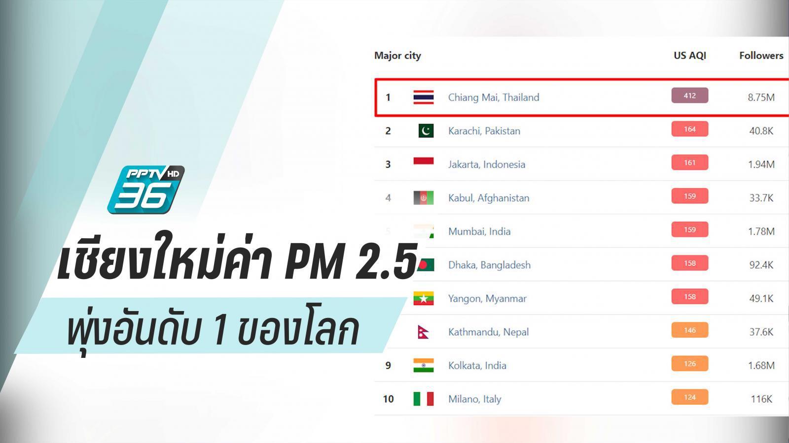 """""""เชียงใหม่"""" กระทบหนักค่า PM 2.5 พุ่งอันดับ 1 ของโลก"""