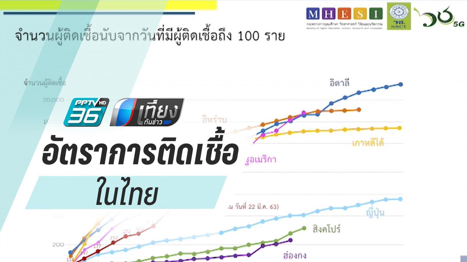 เทียบกราฟอัตราการติดเชื้อในไทยกับต่างประเทศ