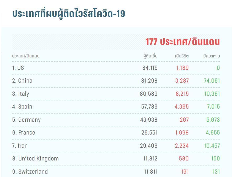 สหรัฐฯ แซงหน้าจีน ผู้ติดเชื้อโควิด-19 มากสุดในโลก