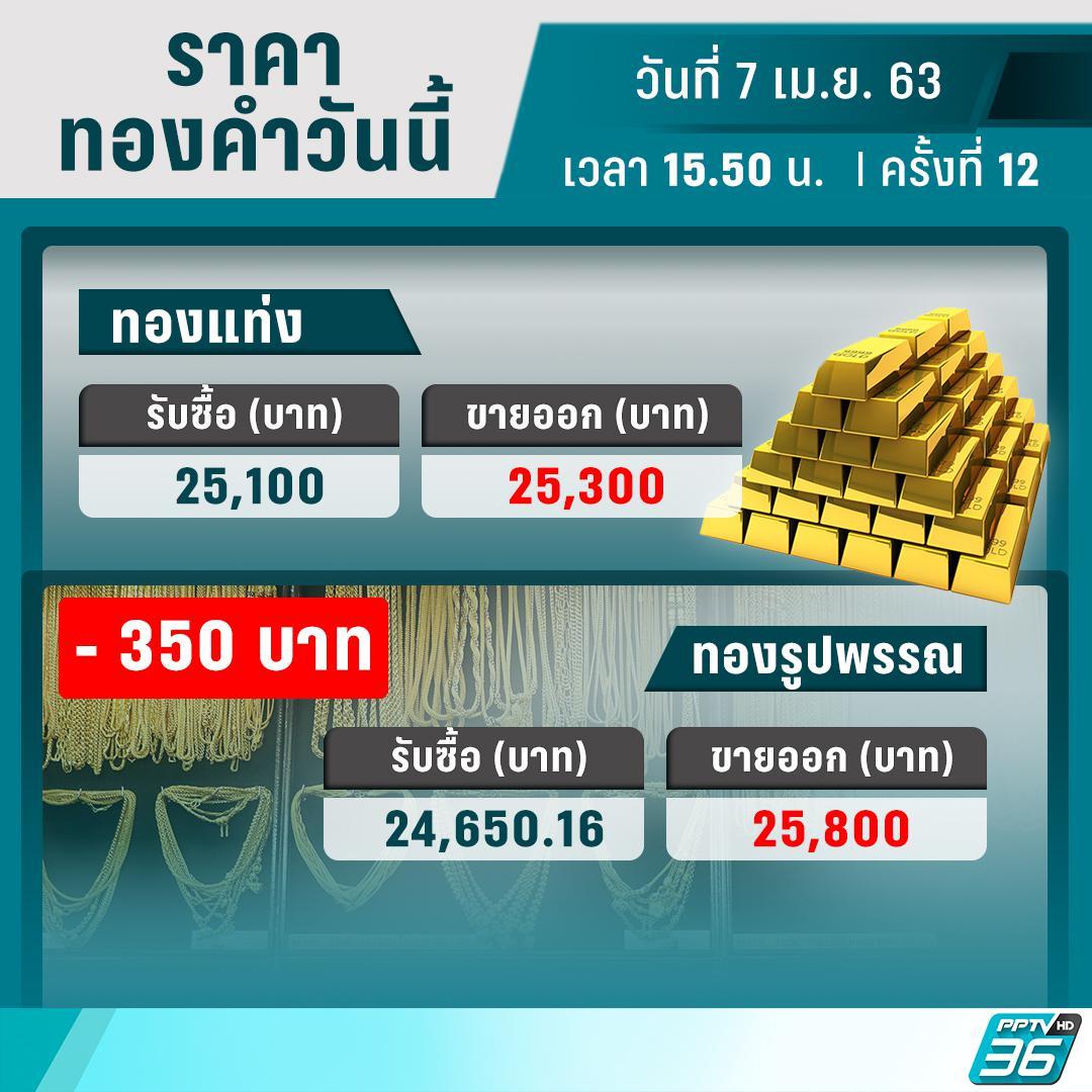 ราคาทองวันนี้ – 7 เม.ย. 63 ปรับตัว 12 ครั้ง ลดลง 350 บาท