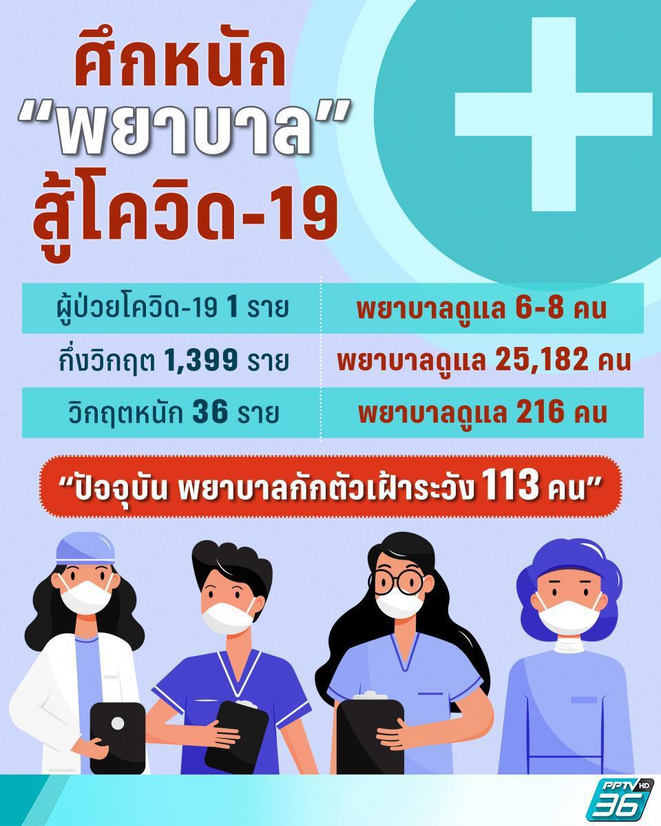 """ความต้องการ """"พยาบาล"""" สู้โควิด-19 เพิ่มขึ้นอย่างน้อย 400 คน"""