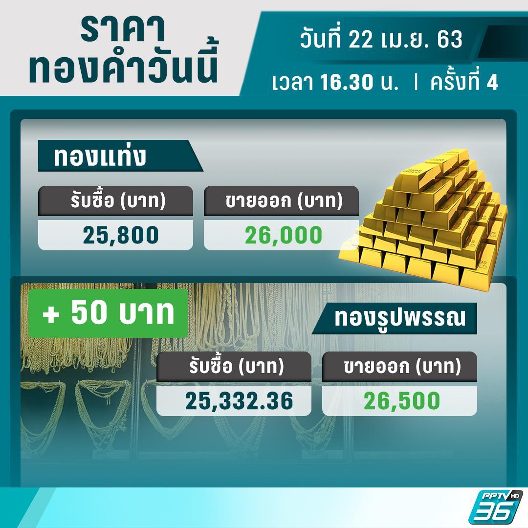 ราคาทองวันนี้ – 22 เม.ย. 63 ปรับตัว 4 ครั้ง รวมเพิ่มขึ้น 100 บาท