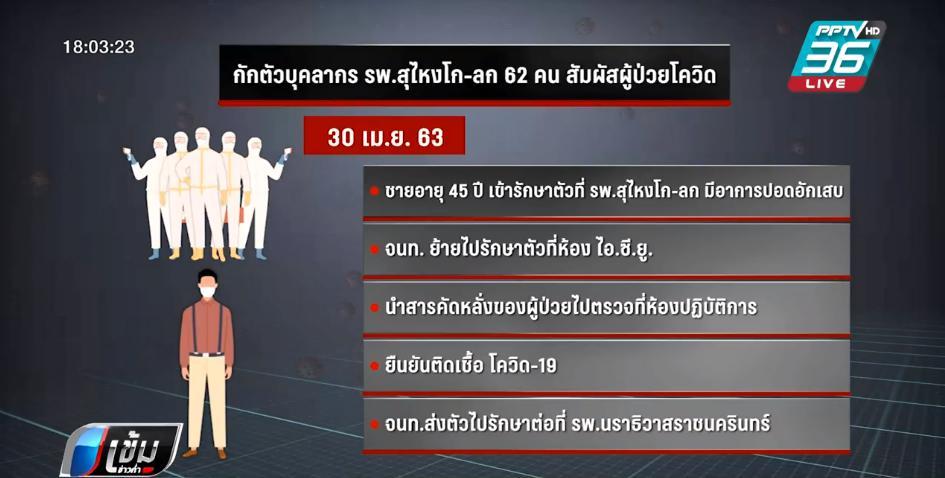 รพ.สุไงโก-ลก สั่งกักตัว แพทย์ - จนท. 62 คน หลังใกล้ชิดผู้ป่วย โควิด-19