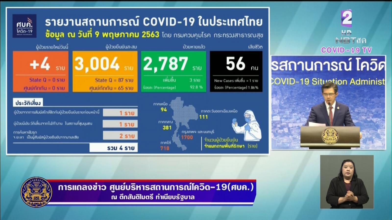 ผู้ป่วยติดโควิด-19 รายใหม่เพิ่ม 4 ราย เสียชีวิตเพิ่ม 1 ราย