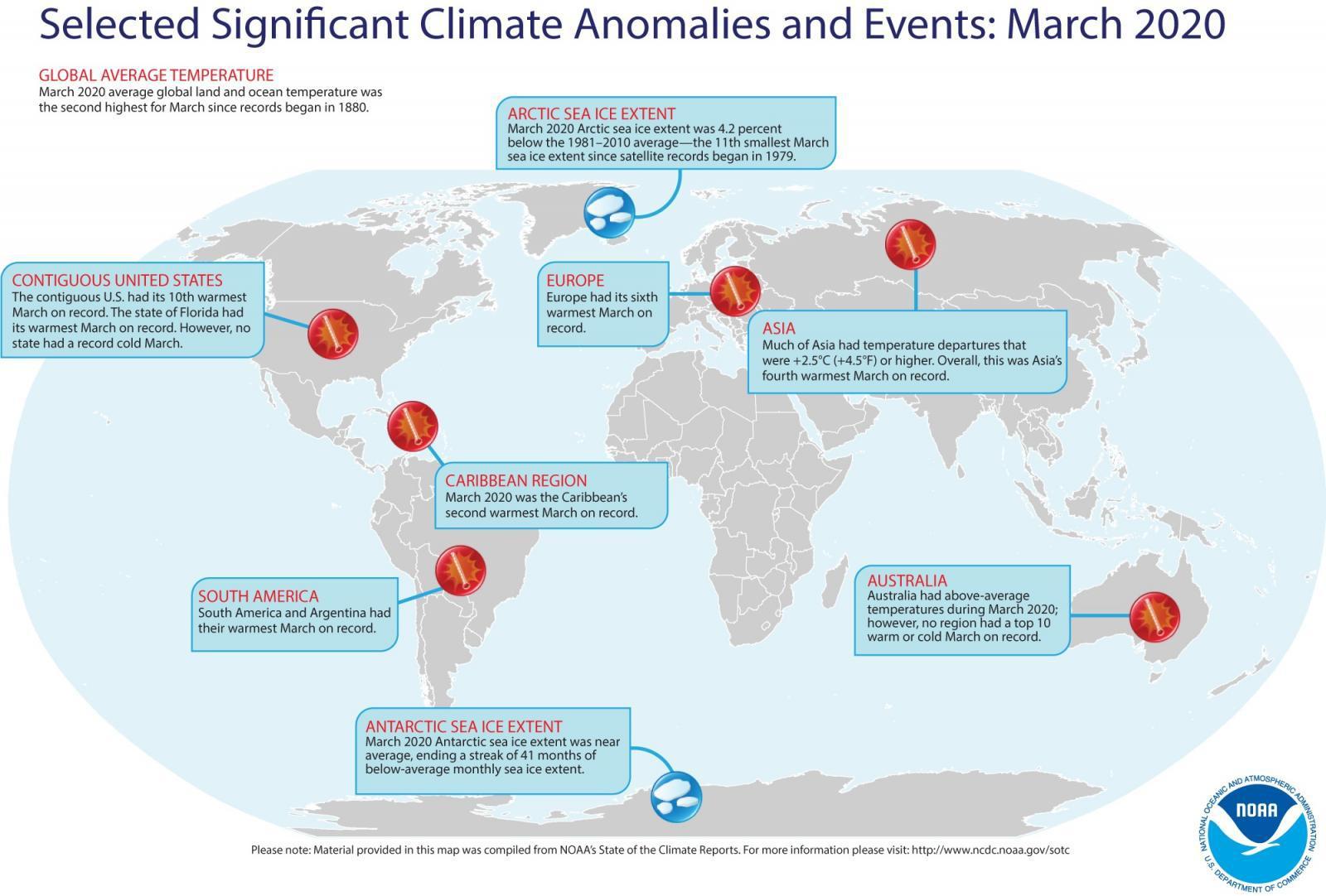 ปี 2020 อาจเป็นปีที่ร้อนที่สุดในประวัติศาสตร์
