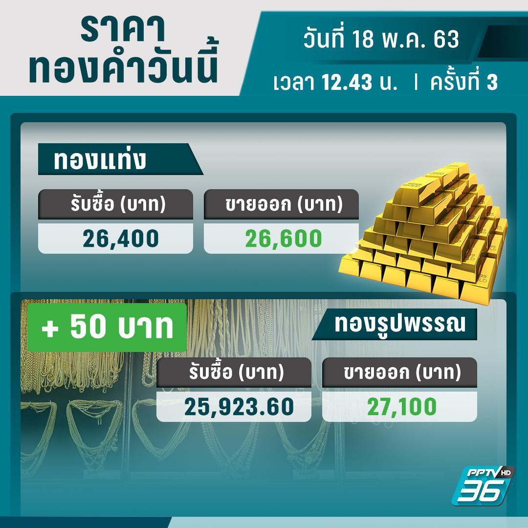 ราคาทองวันนี้ – 18 พ.ค. 63 ปรับราคา 3 ครั้ง กลับมาเท่าราคาเปิดตลาด