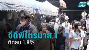 สศช.ชี้ จีดีพีไตรมาส 1 ติดลบ 1.8% คาดปีนี้ ติดลบ 5-6 %