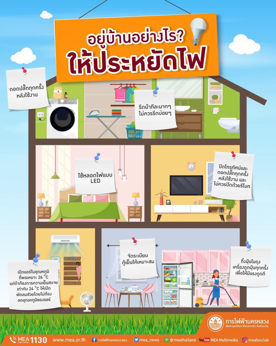 7 วิธี ลดการใช้ไฟฟ้าในบ้านได้ง่าย ๆ  ช่วง Work from Home หยุด COVID-19