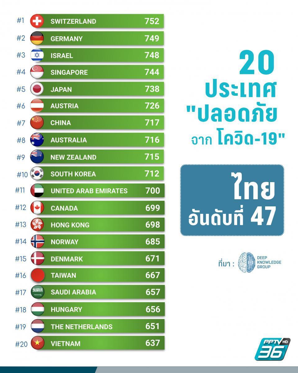 ไทยได้อันดับ 47 ผลวิเคราะห์ความปลอดภัยช่วงโควิด-19 ใน 200 ประเทศ