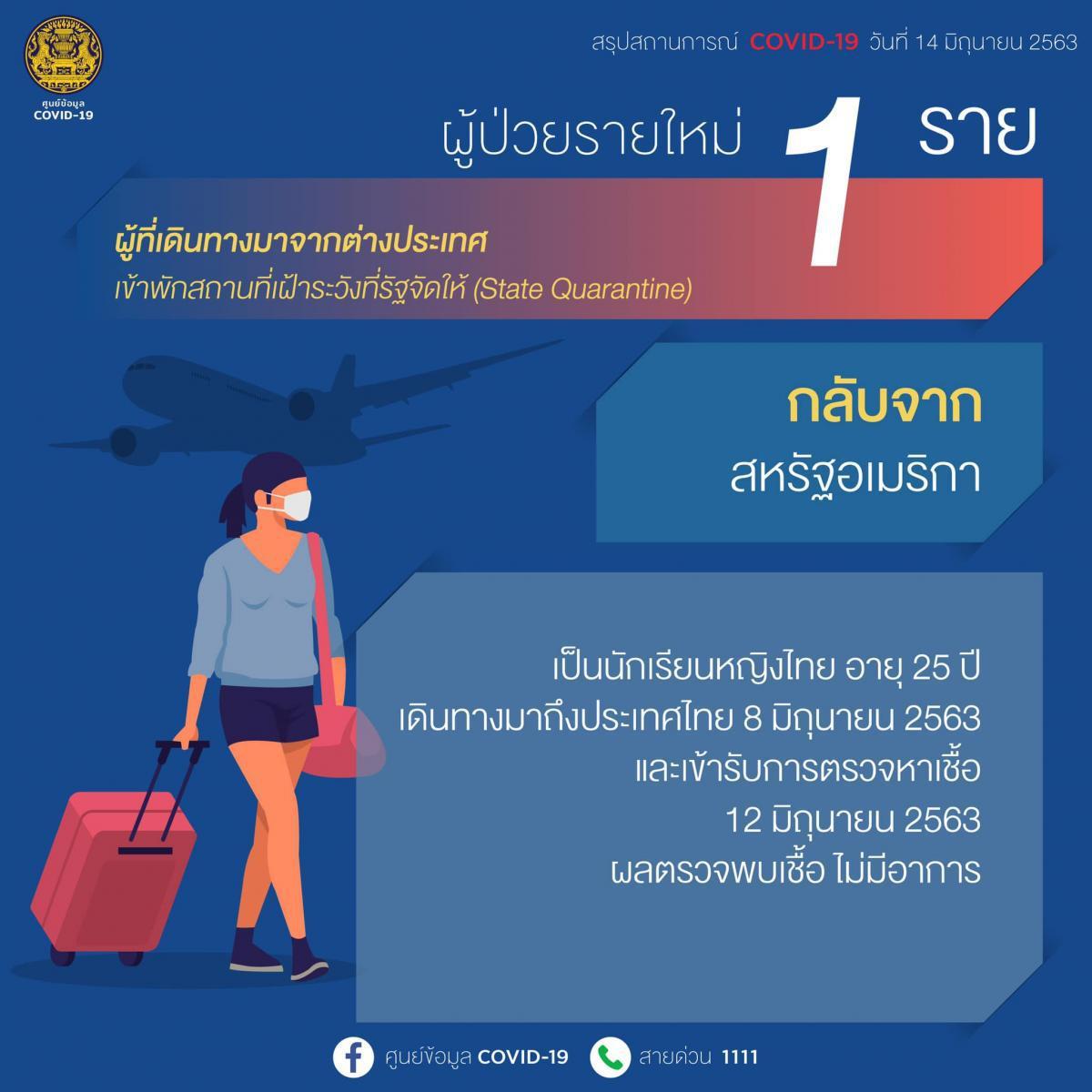 อัพเดตโควิด-19 ศบค.เผย พบผู้ติดเชื้อรายใหม่ เป็นนักเรียนไทยกลับจากอเมริกา เปิด 5 ประเทศวิกฤต