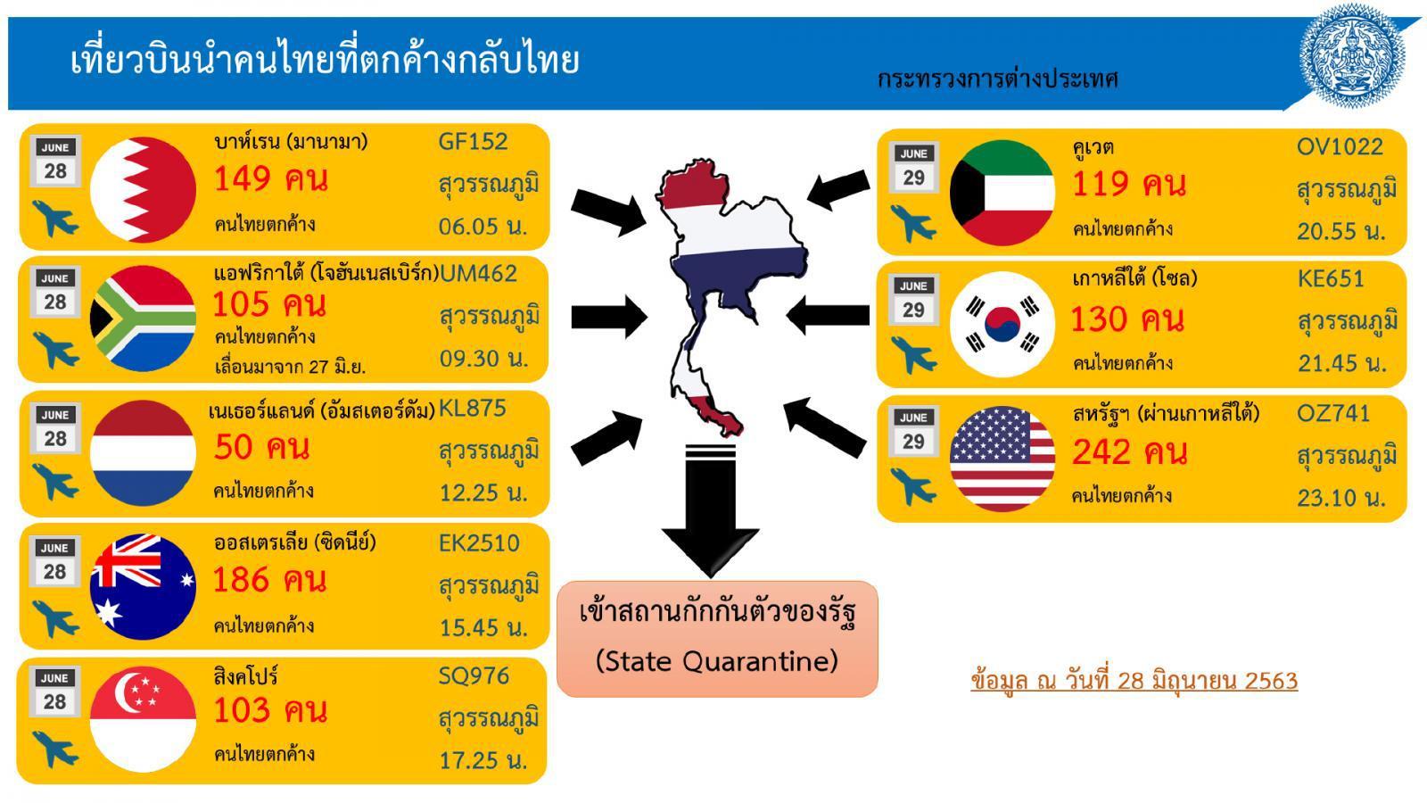 คนไทยตกค้างต่างแดนกว่า 1 พันคน บินกลับปท. 28 - 29 มิ.ย. นี้