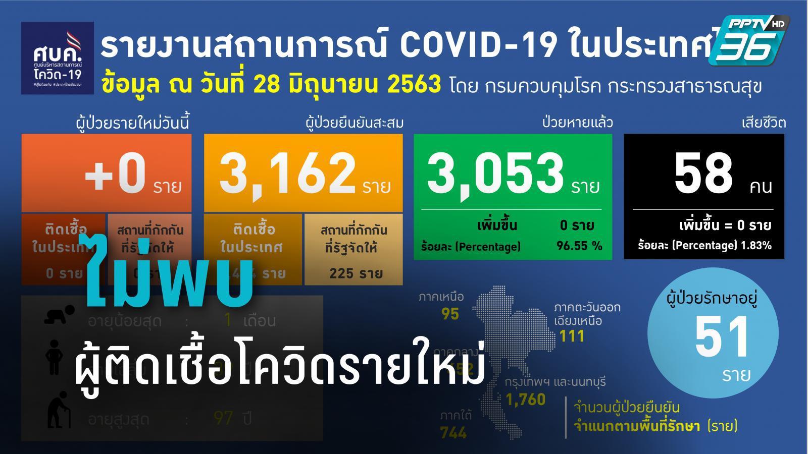 ไทยไม่พบผู้ติดเชื้อโควิด-19 รายใหม่ ขณะที่ทั่วโลกทะลุ 10 ล้านราย