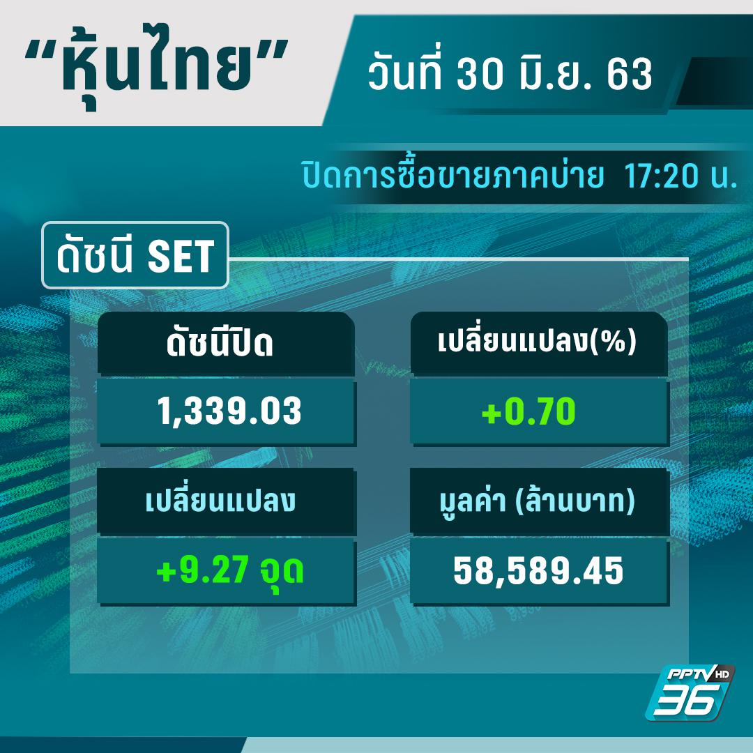 ดัชนีหุ้นไทย  30 มิ.ย.63 ปิดการซื้อขาย +9.27 จุด