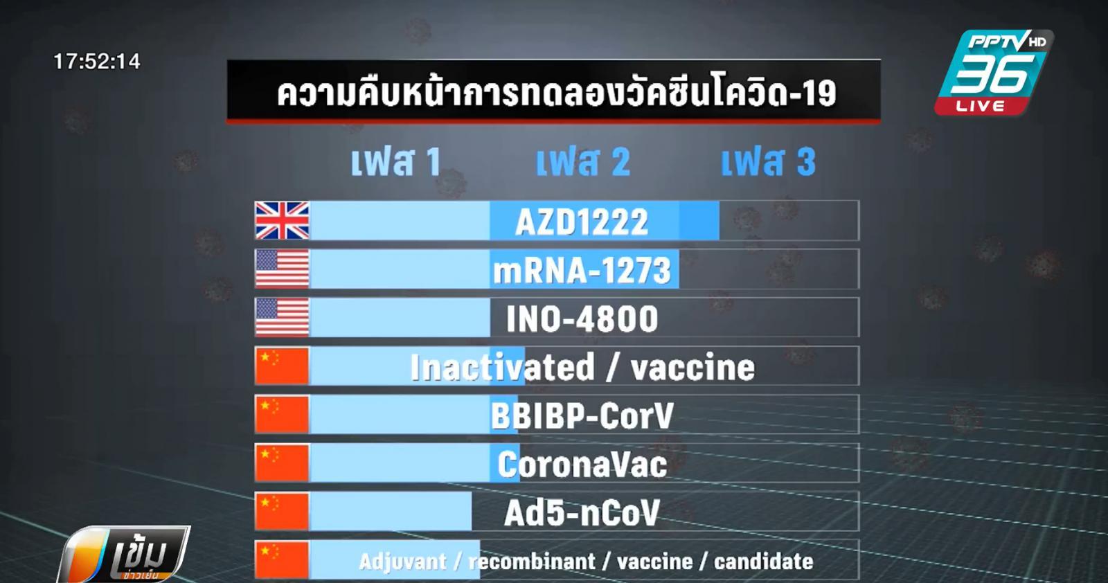อินเดีย เตรียมทดลองวัคซีน โควิด-19 ในมนุษย์ ก.ค.นี้