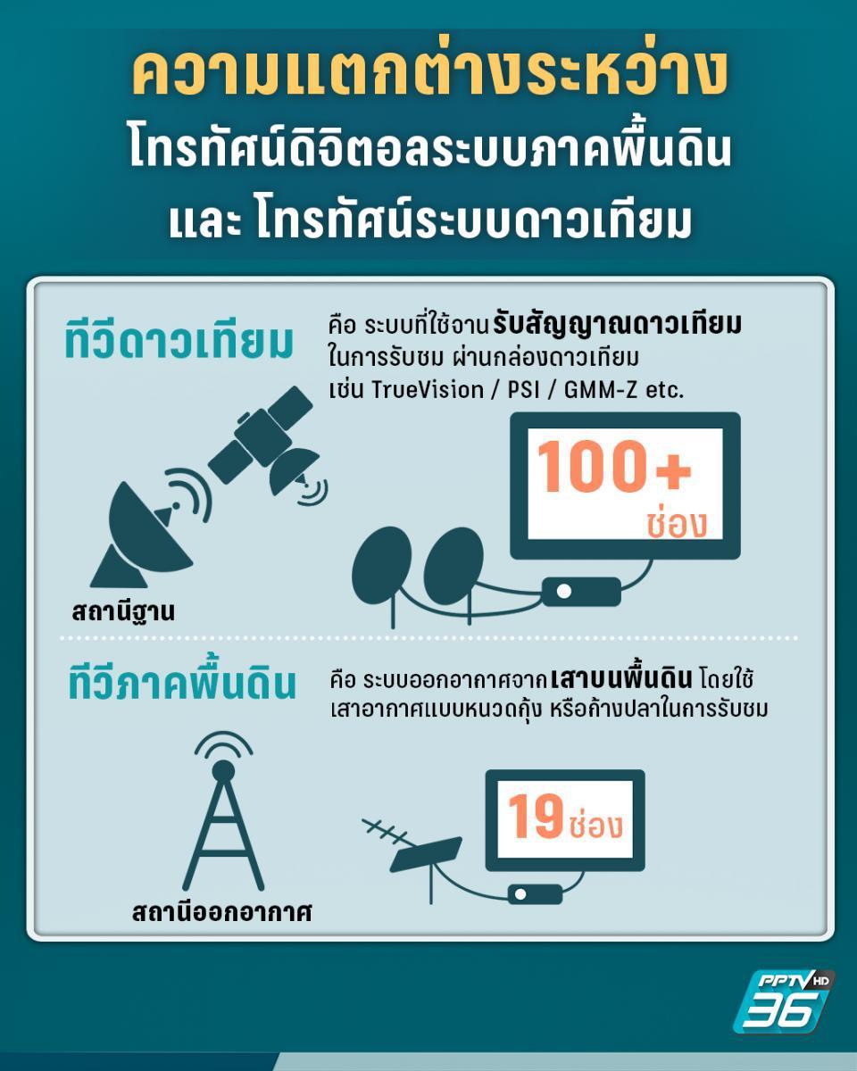 ความแตกต่างระหว่าง โทรทัศน์ดิจิตอลระบบภาคพื้นดิน และโทรทัศน์ระบบดาวเทียม