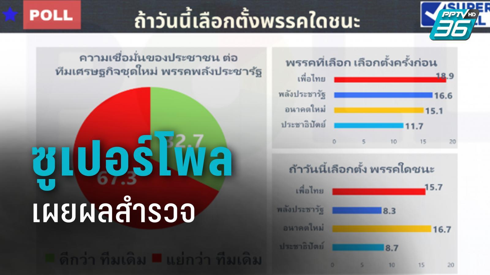 """ซูเปอร์โพล เผยความนิยม """"พรรคก้าวไกล"""" เพิ่ม เพื่อไทย-ปชป.-พลังประชารัฐ ลดลง"""
