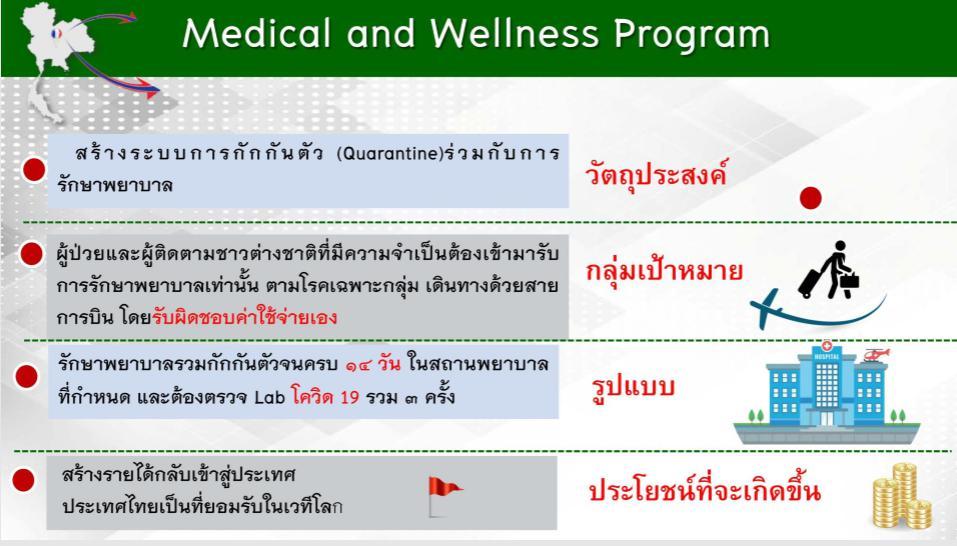 """เจาะลึกโปรแกรมพิเศษ ศบค. เปิด 67 รพ.รับกลุ่มผู้ป่วย """"ปลอดโควิด-19"""" เข้าไทย"""