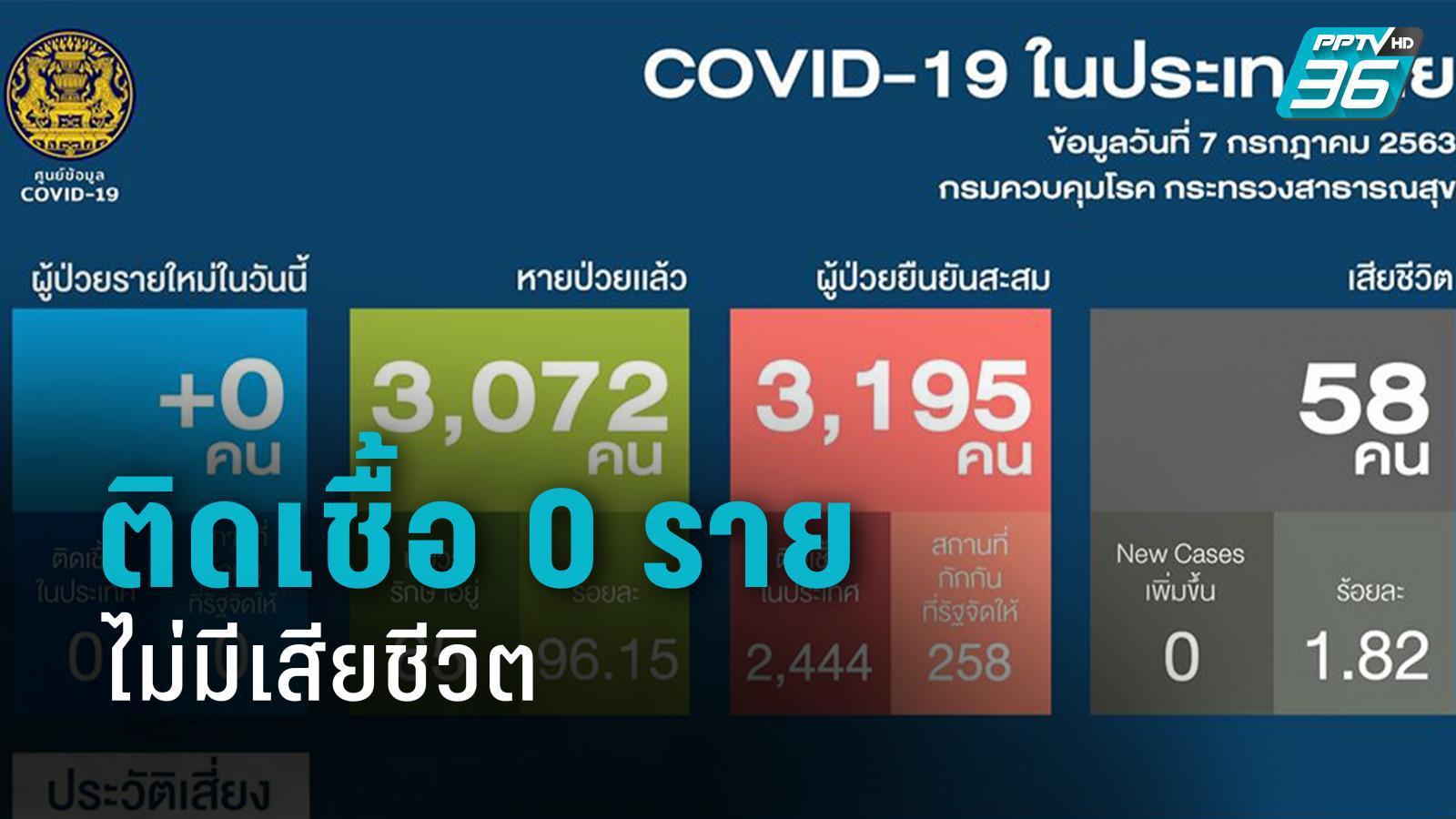 ตัวเลข 0 รายไทยไม่พบติดเชื้อโควิด-19 รายใหม่ ส่วนอินเดีย ติดเชื้อพุ่งอันดับ 3ของโลก