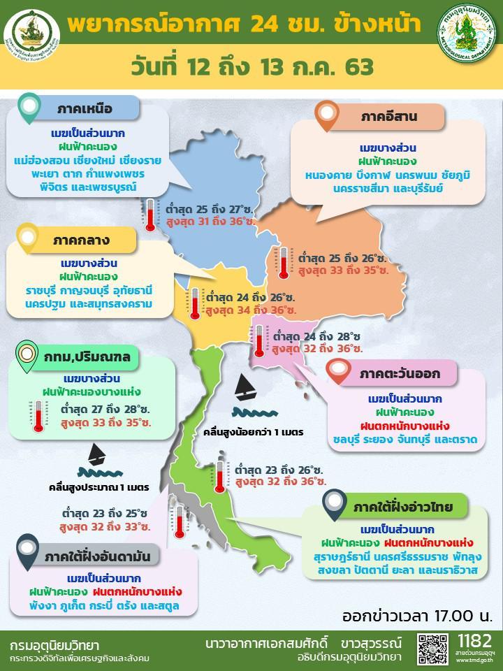 อุตุฯ  พยากรณ์อากาศวันนี้ เตือน เหนือ-ตะวันออก-ใต้  ฝนตกเพิ่มขึ้น