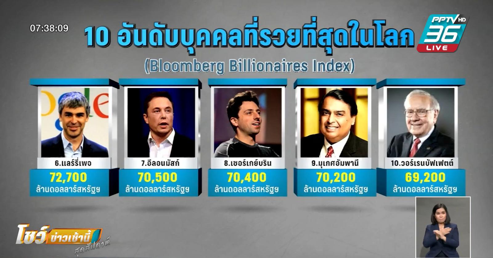 """""""อีลอน มัสก์"""" แซง """"บัฟเฟตต์"""" ร่ำรวยที่สุดในดัชนีบลูมเบิร์ก"""
