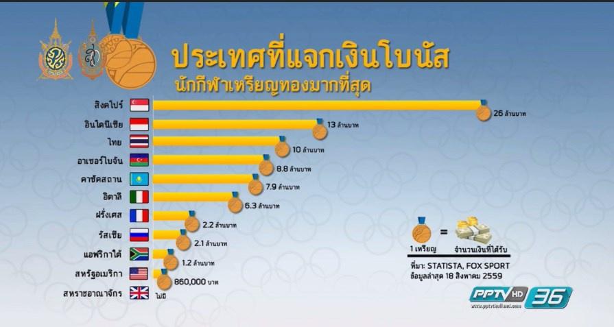 สิงคโปร์ แจกเงินโบนัสเหรียญทองโอลิมปิกหนักสุด
