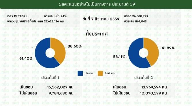 ผลการนับคะแนนประชามติทั่วประเทศ 94%
