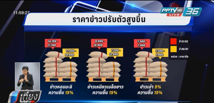 ชาวนาไทยเฮ ราคาข้าวปรับตัวสูงขึ้นอย่างต่อเนื่อง