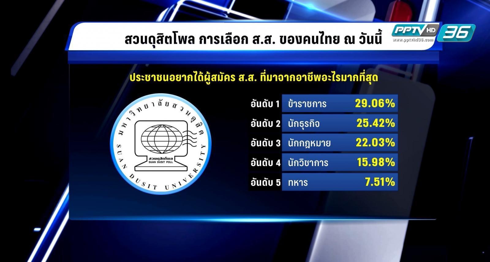 สวนดุสิตโพล เผยคนไทยอยากได้ ส.ส.ข้าราชการ-จบเศรษฐศาสตร์
