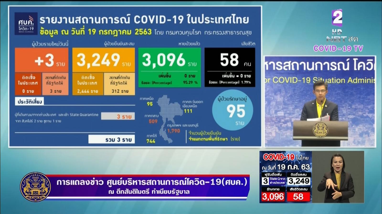 ติดเชื้อโควิด-19 เพิ่มวันนี้ 3 ราย กลับจาก 'สิงคโปร์ - ซูดาน' ทั่วโลกดับแล้ว 6 แสน