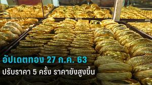 ราคาทองวันนี้ – 27 ก.ค. 63 ทองไทยพุ่งต่อเนื่อง ล่าสุดครั้งที่ 5 บวกอีก 100 บาท