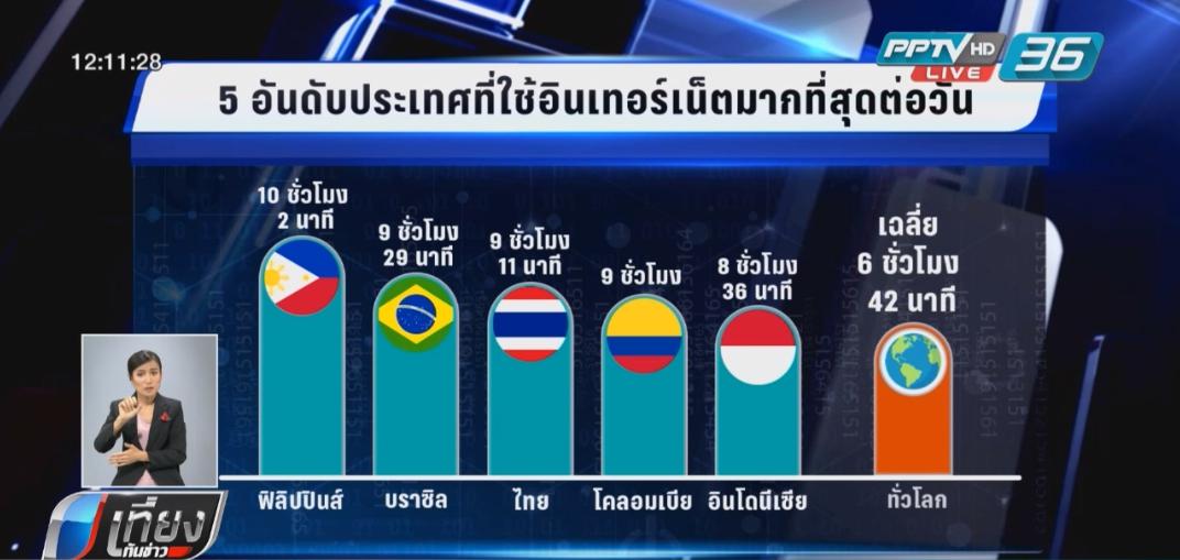 ฟิลิปปินส์ขึ้นแท่นใช้เน็ตต่อวันมากสุดในโลก-ไทยรั้งอันดับ 3