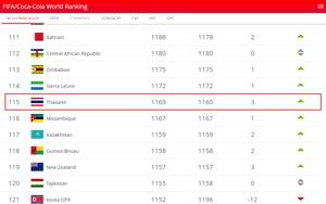 """""""ช้างศึก"""" ขยับขึ้นอันดับ 115 ของโลก รั้งอันดับ 2 อาเซียน เป็นรองเวียดนาม"""