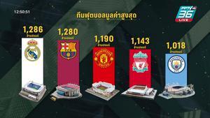 """""""เรอัล มาดริด"""" ผงาดแชมป์ทีมฟุตบอล มูลค่าสูงสุดในโลก"""