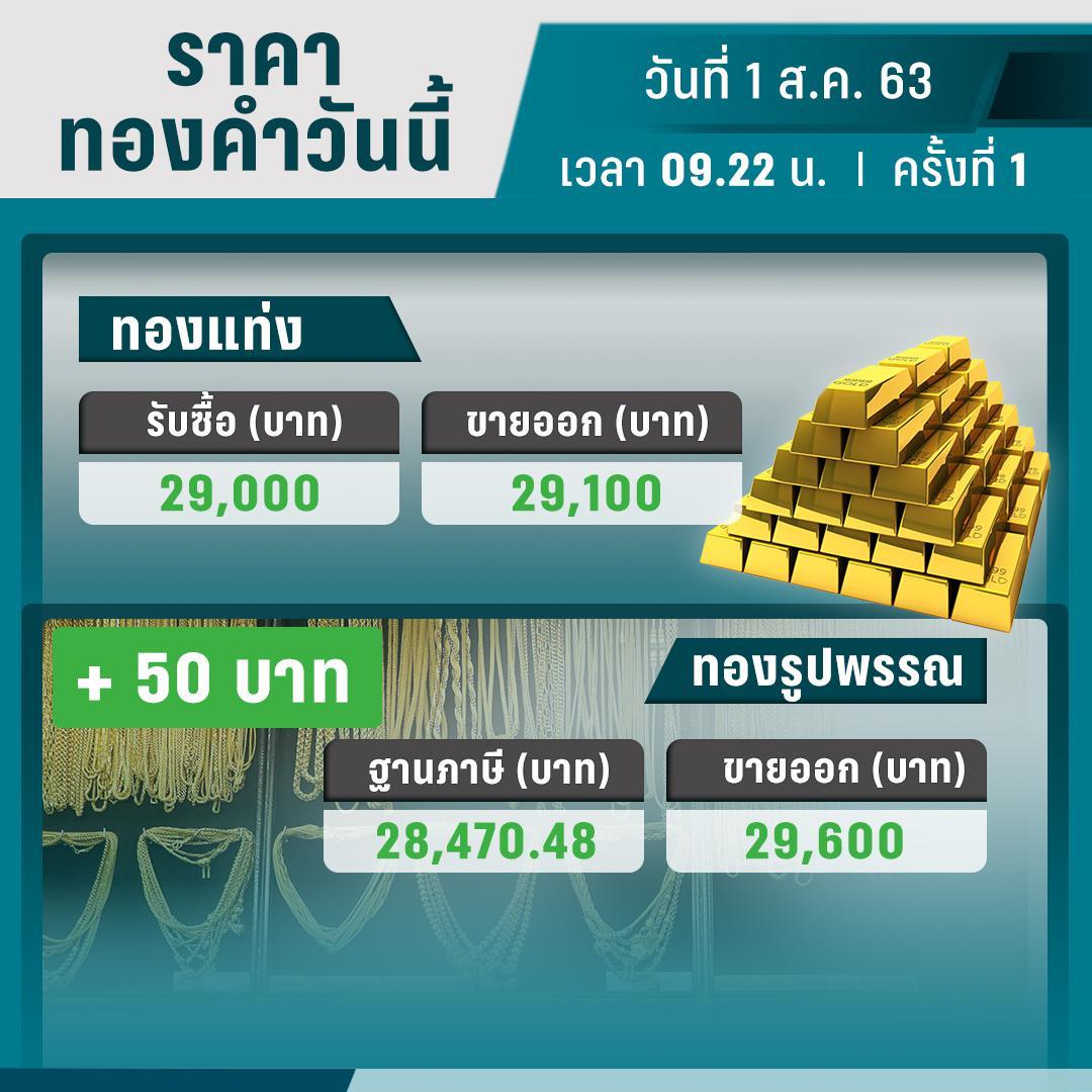 ราคาทองวันนี้ – 1 ส.ค. 63 เปิดตลาด ปรับราคาครั้งที่ 1 บวก 50 บาท